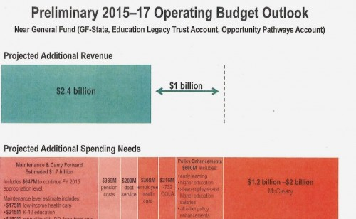 Operating Budget Outlook